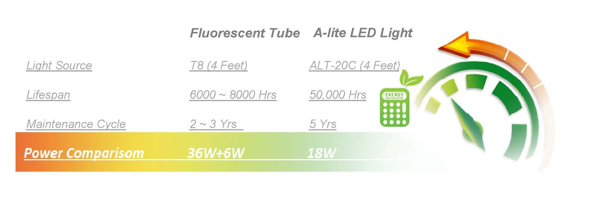 Led Tube Light Premium Series T8 T9 20w 4 Feet Direct Wiring Diagram Comparision A Lite Vs Traditional